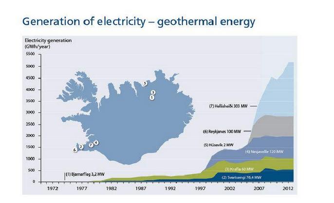 Source: Orkustofnun, Icelandic National Energy Authority.