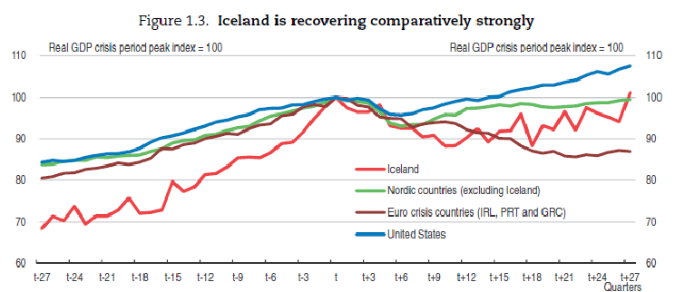 Source: OECD Economic Review of Iceland, 2015