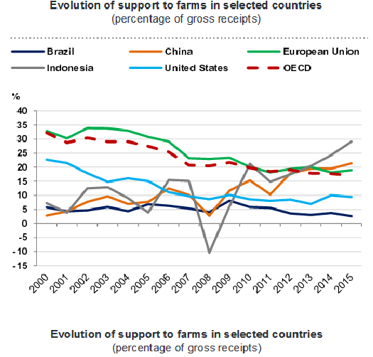 Farming support in selected countries © OCDE