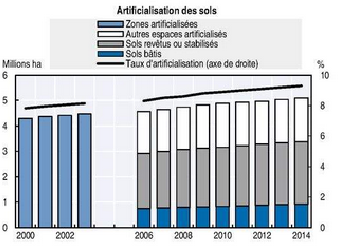 Expanding agglomerations, new roads nibble into France's receding landscape. Source: OECD Environmental Performance Review of France, 2016.