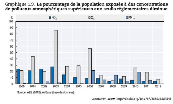 Toxic levels in the air are diminishing, but are still present: ammonia (cattle farming) and nitrogen dioxide (traffic). Source: OECD Environmental Performance Review of France, 2016.