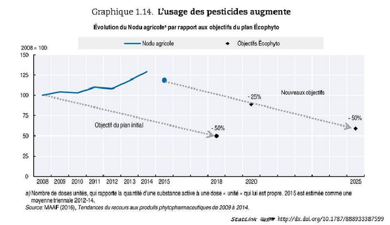 Despite warnings, use of pesticides has gone up. Source: OECD Environmental Performance Review of France, 2016. Please note all charts are in French only until OECD's English version of the report is published later this year.
