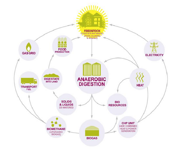 Source: Anaerobic Digestion and Bioresources Association:http://adbioresources.org