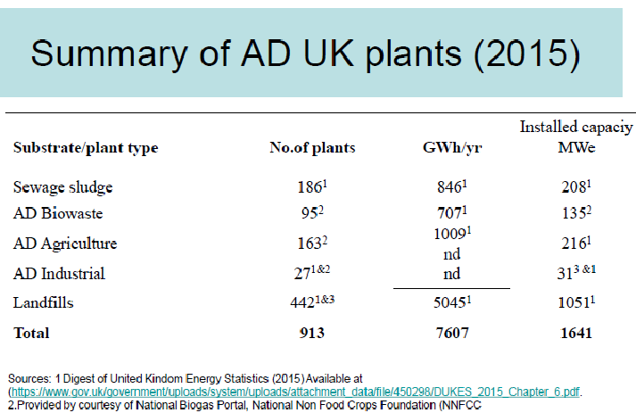 Anaerobic Digesters in the UK, 2015. Source: IEA Bioenergy Task 37 UK Country Report.