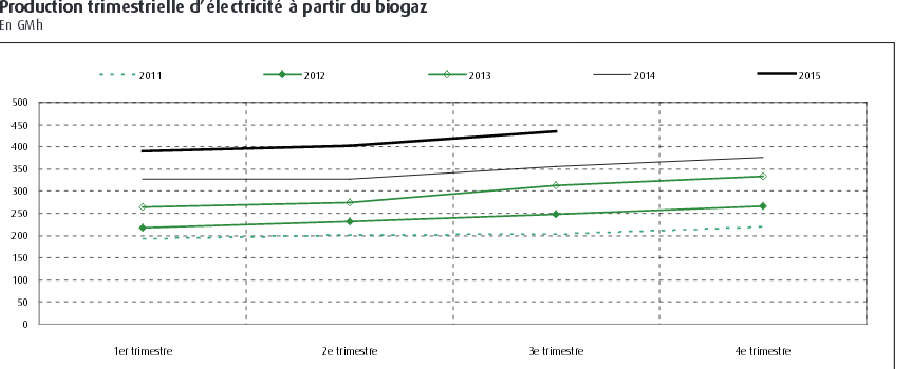 Production of electricity from biogas is going up in France. Source: French Ministry for Sustainable Development