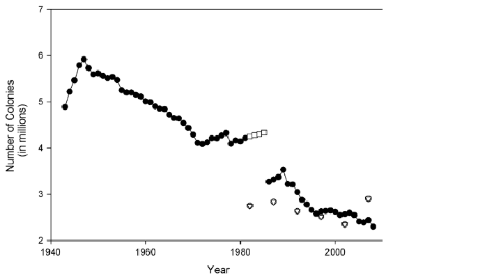 Honey bee colony losses in the US 1944-2008. Source: Journal of Invertebrate Pathology