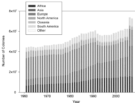 Total global number of managed honey bee colonies between 1961 and 2007 (FAO, 2009). Source: Journal of Invertebrate Pathology