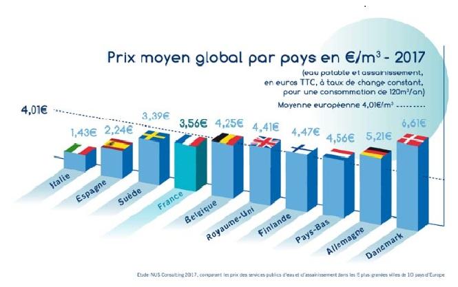 Source: Fédération professionelle des entreprises de l'eau (FP2E)