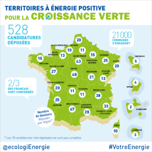 Energy Transition in France: Public debate